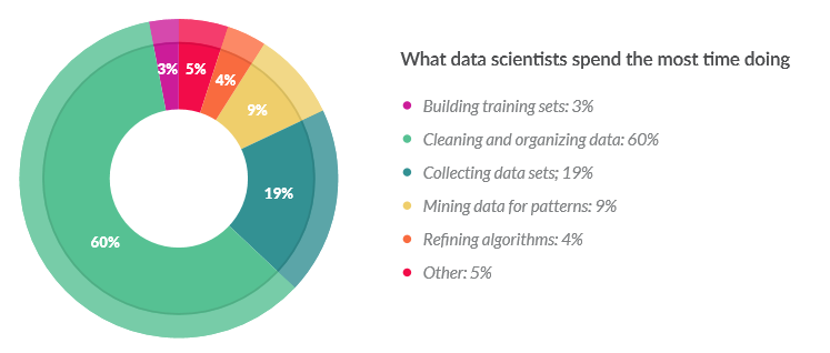 data scientists nettoyeur de donées sondage crowd flower extrait