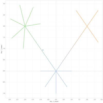tableau graphes réseaux