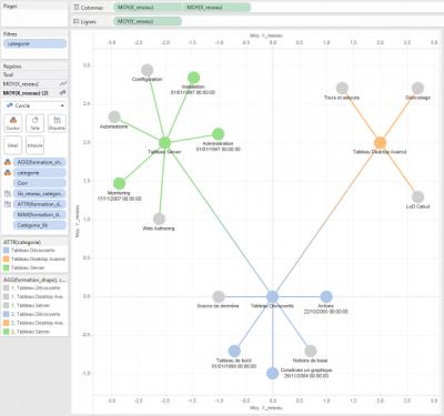 graphe réseaux tableau phase 3