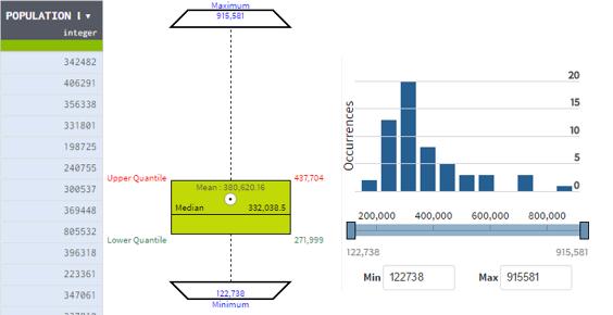 représentations statistiques données talend data prep
