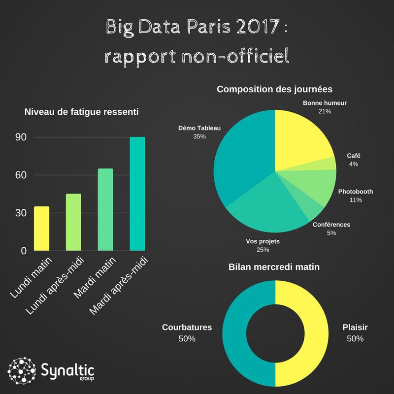 big data paris 2017 synaltic rapport non officiel