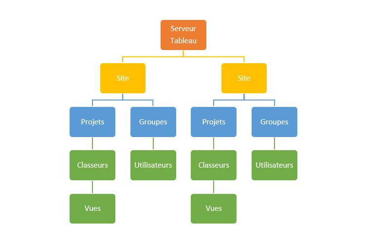 gouvernance dans tableau server hiérarchie