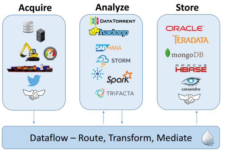 real time data processing schema 3
