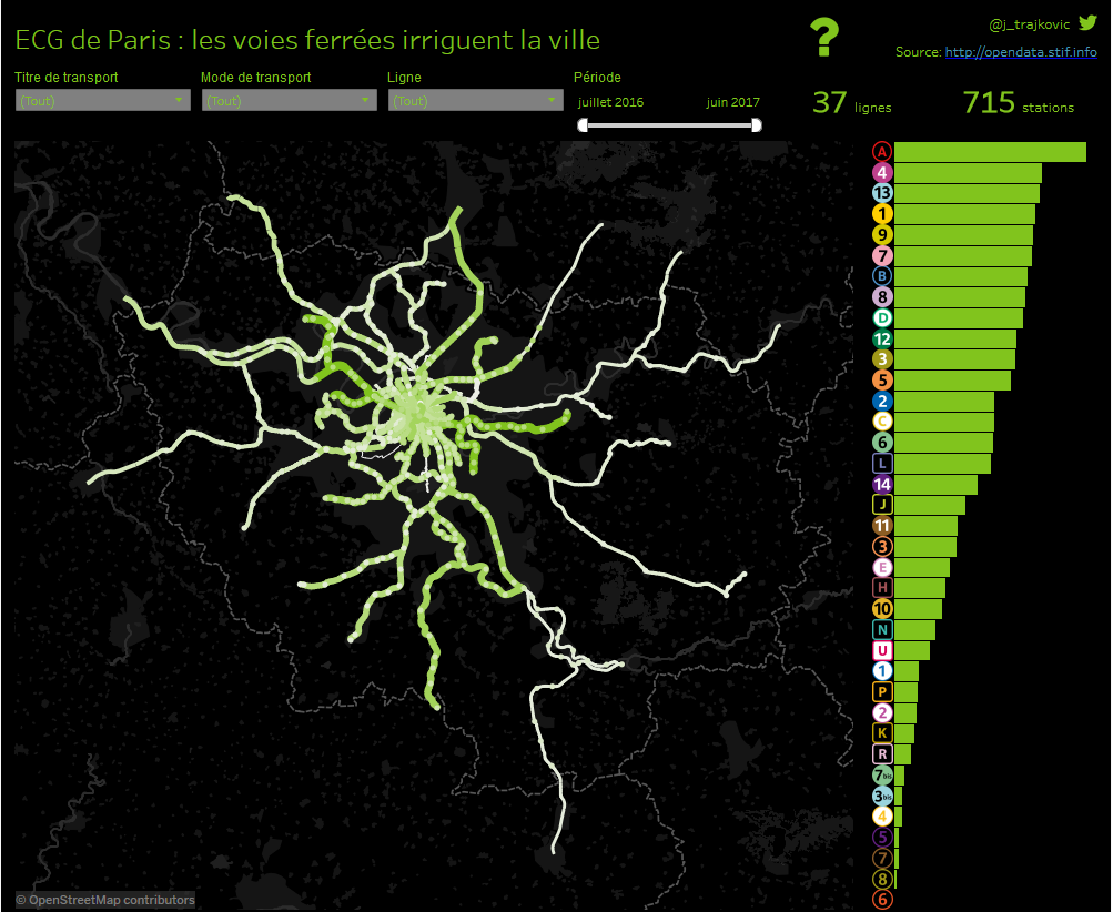 tableau dataviz jonathan trajkovic transport paris ECG