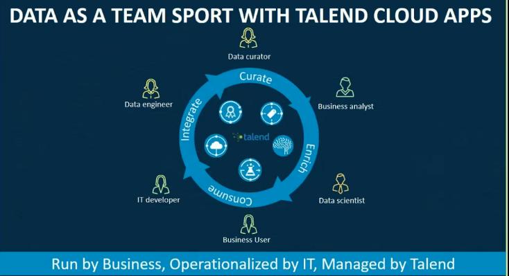 qualité de données un travail d'équipe grace aux applications Talend