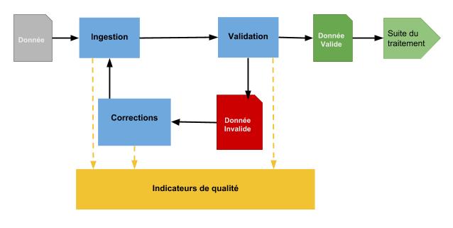 schéma d'une démarche de qualité de données dans un système d'informaiton