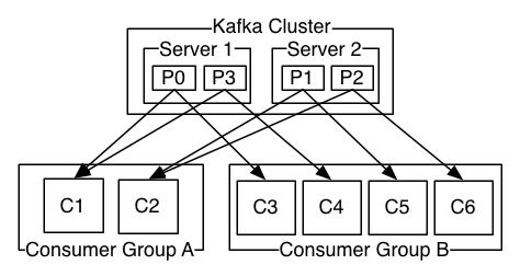 apache kafka schema cluster
