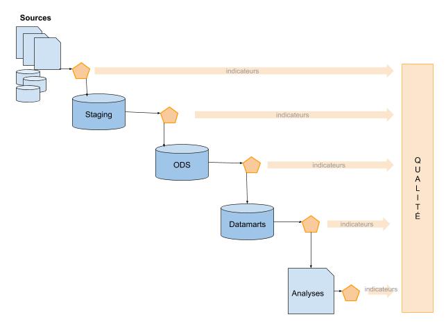 qualité de données dans une construction de DWH