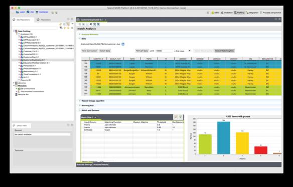 L'outil Talend Data Quality est utilisé au sein de Synaltic