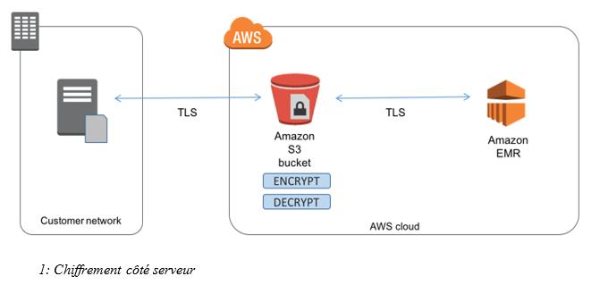monter cluster AWS EMR avec encryption