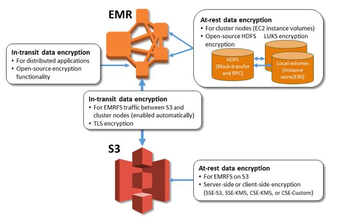 schema AWS architecture chiffrement