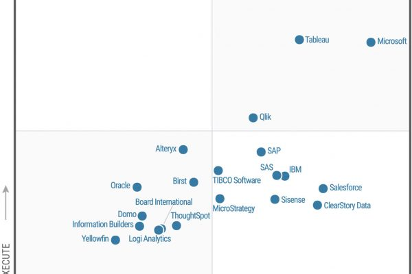 tableau leader magic quadrant gartner 2017