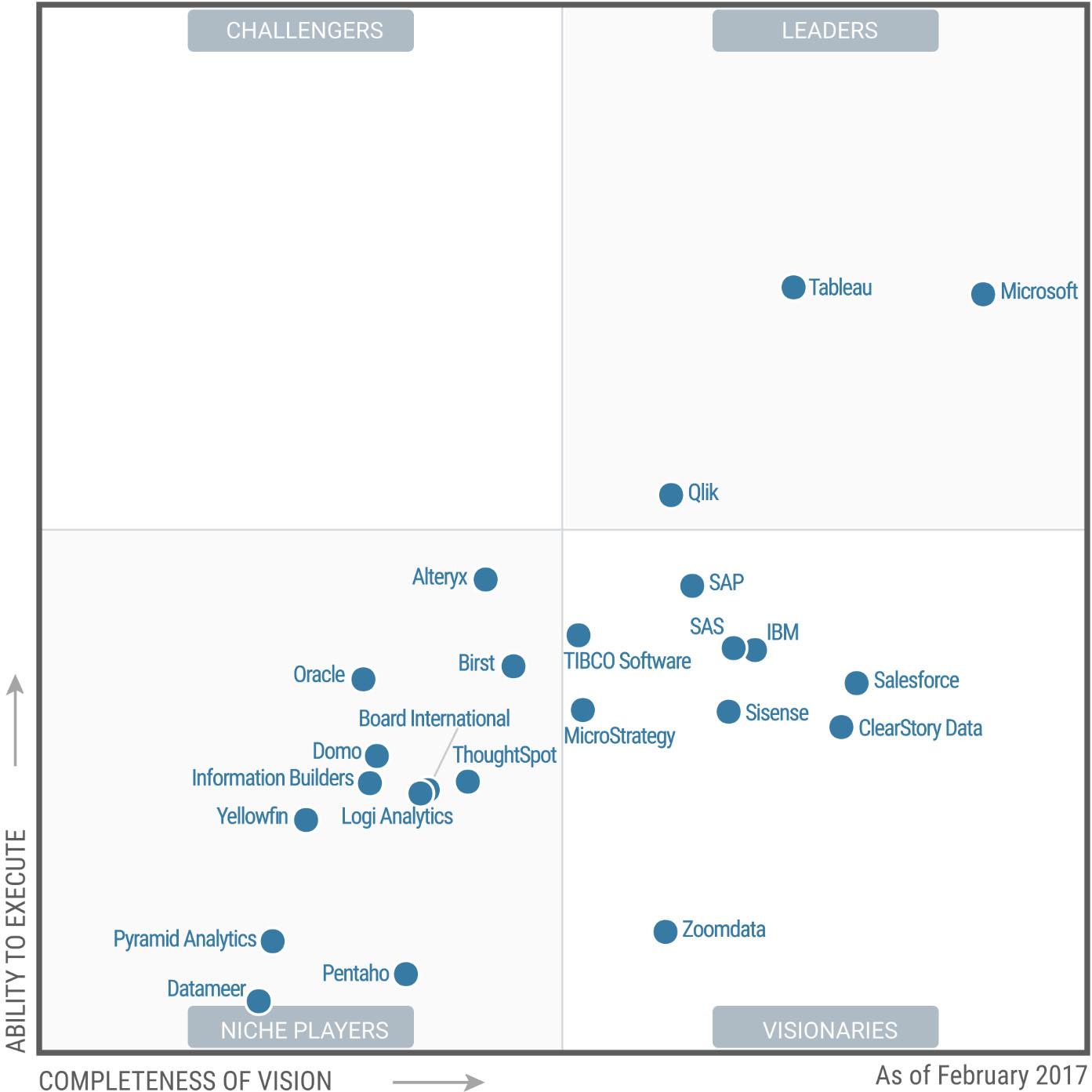 tableau leader magic quadrant gartner 2017