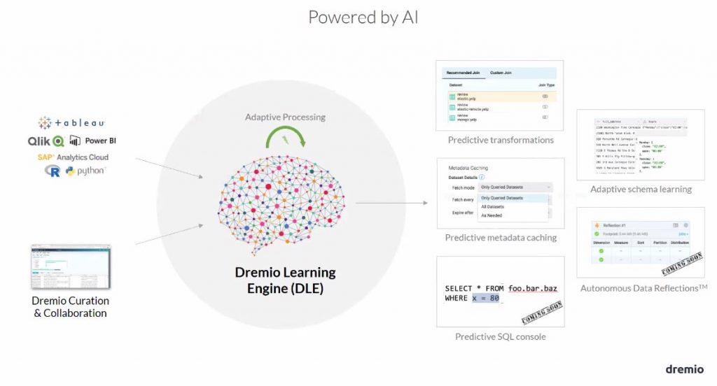 dremio apprend de ses utilisateurs grâce au machine learning