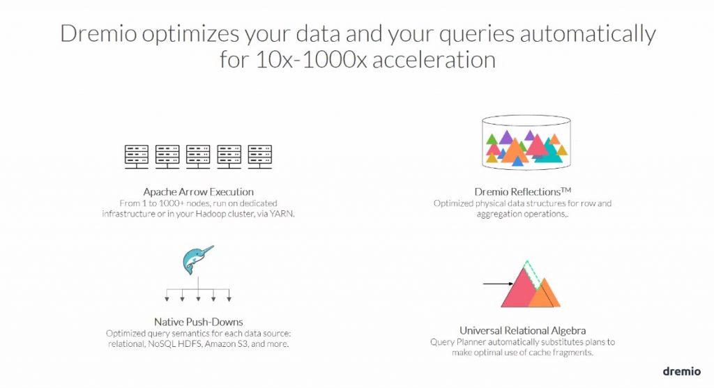 dremio optimise vos données et vos requêtes automatiquement