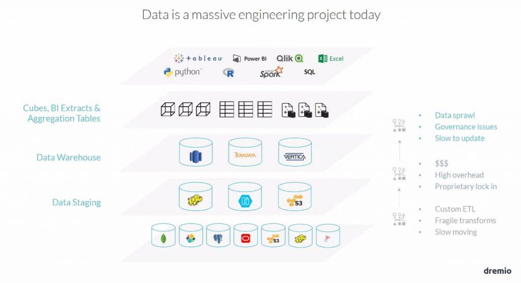 la donnée est un projet d'ingénierie massive