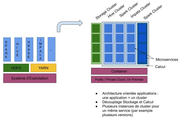 architecture orientée applications