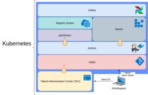 Architecture CI/CD stack Talend Open Source