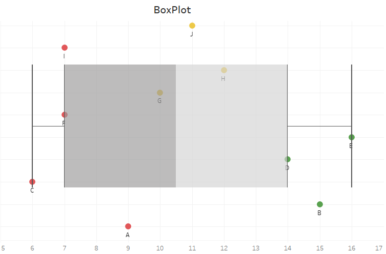 box plot méthodes factorielles