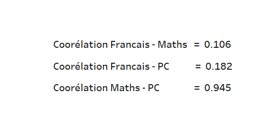 méthodes factorielles correlations