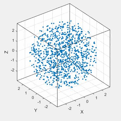 graphique 3d cube nuage de points