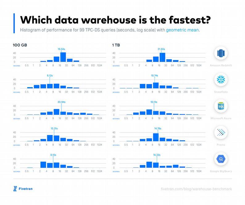 vitesse de traitement des différents data warehouse