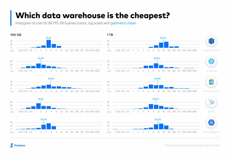 Comparaison sur les prix des data warehouse