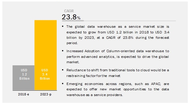 data warehouse service market