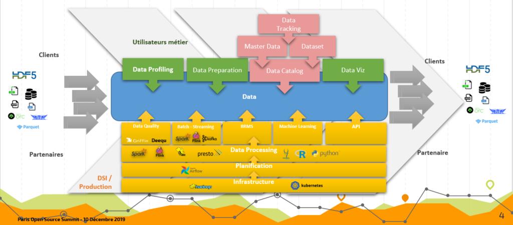 Conférence POSS 2019 : Gouvernance technique des données - Architecture