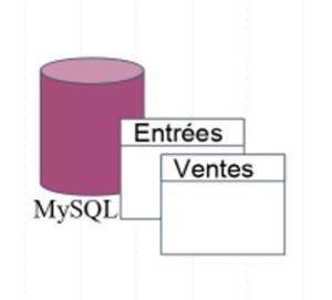 MYSQL Entrées Ventes