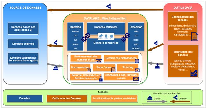 Conférence POSS 2019 : Gouvernance technique des données - Quelle architecture ?