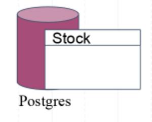 Postgres Stock