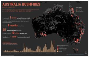 Les feux en Australie : DataViz