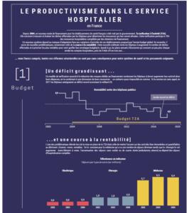 Le productivisme dans le service hospitalier