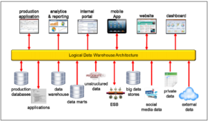 Logical Data Warehouse Architecture