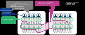 Organisations et données