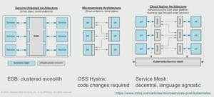 Les architectures orientées services d'entreprise évoluent