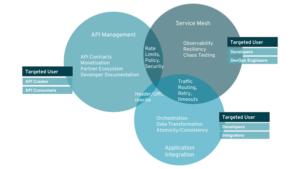 Les apports d'une approche services mesh