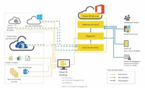 L'architecture et les flux de données